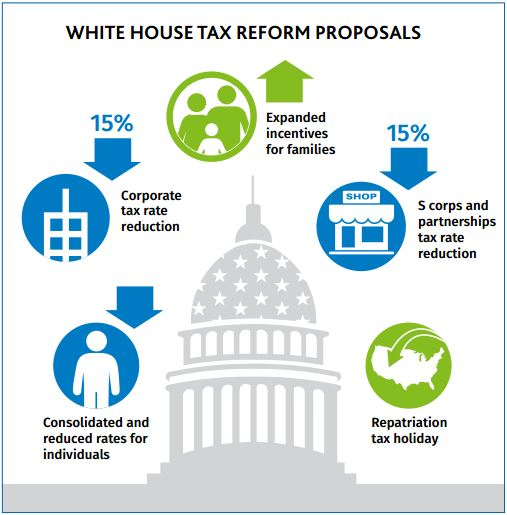 Administration's 2017 Tax Reform Outline